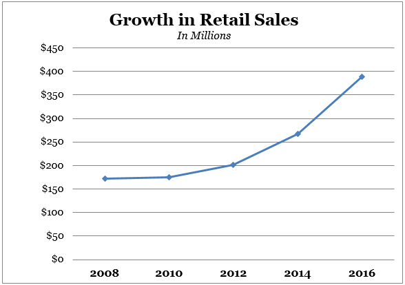 Growth in Taxable Retail Sales