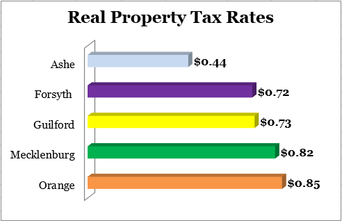 PropertyTaxRateCompare